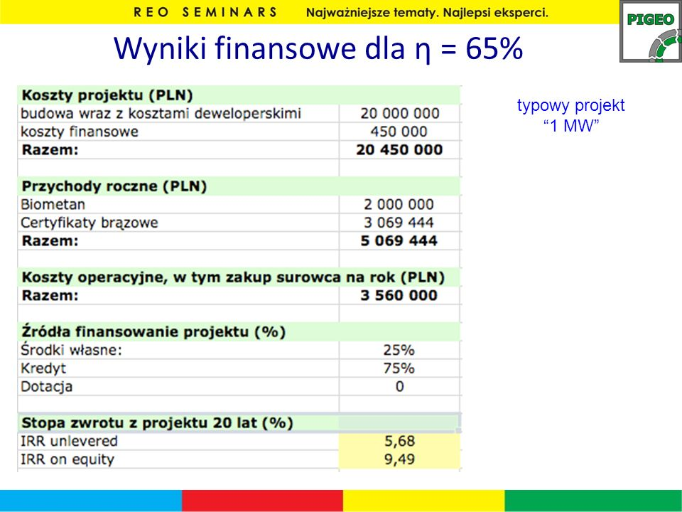 Wyniki finansowe dla η = 65%