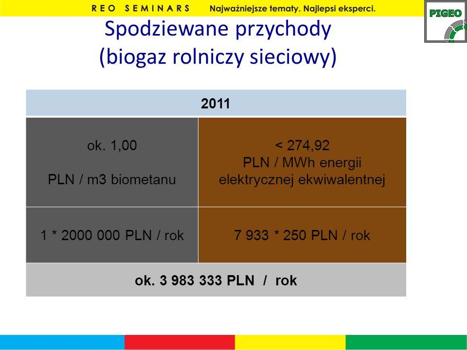 Spodziewane przychody (biogaz rolniczy sieciowy)