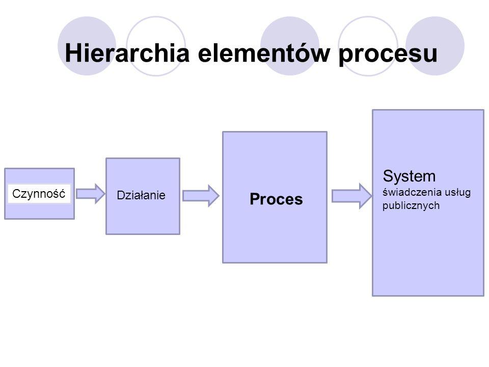 Hierarchia elementów procesu
