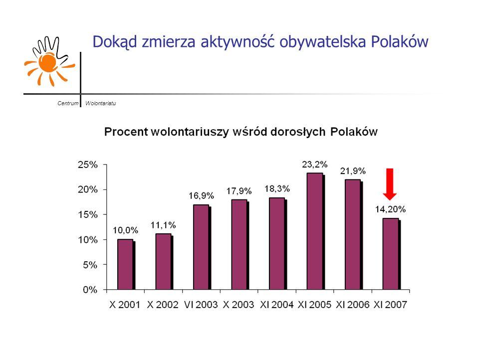 Dokąd zmierza aktywność obywatelska Polaków