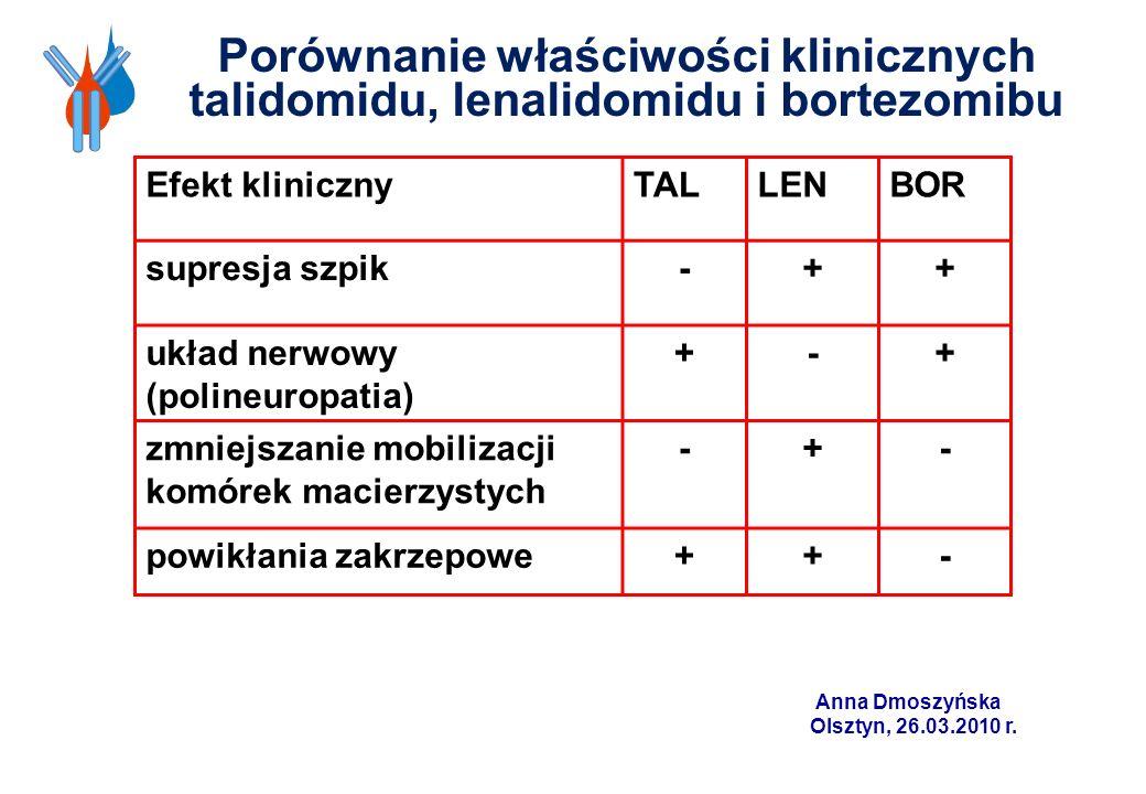Porównanie właściwości klinicznych talidomidu, lenalidomidu i bortezomibu