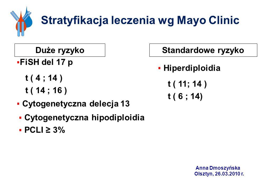 Stratyfikacja leczenia wg Mayo Clinic