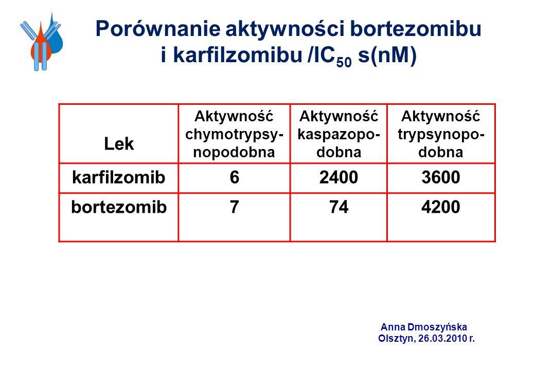 Porównanie aktywności bortezomibu i karfilzomibu /IC50 s(nM)