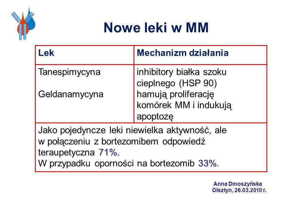 Nowe leki w MM Lek Mechanizm działania Tanespimycyna Geldanamycyna