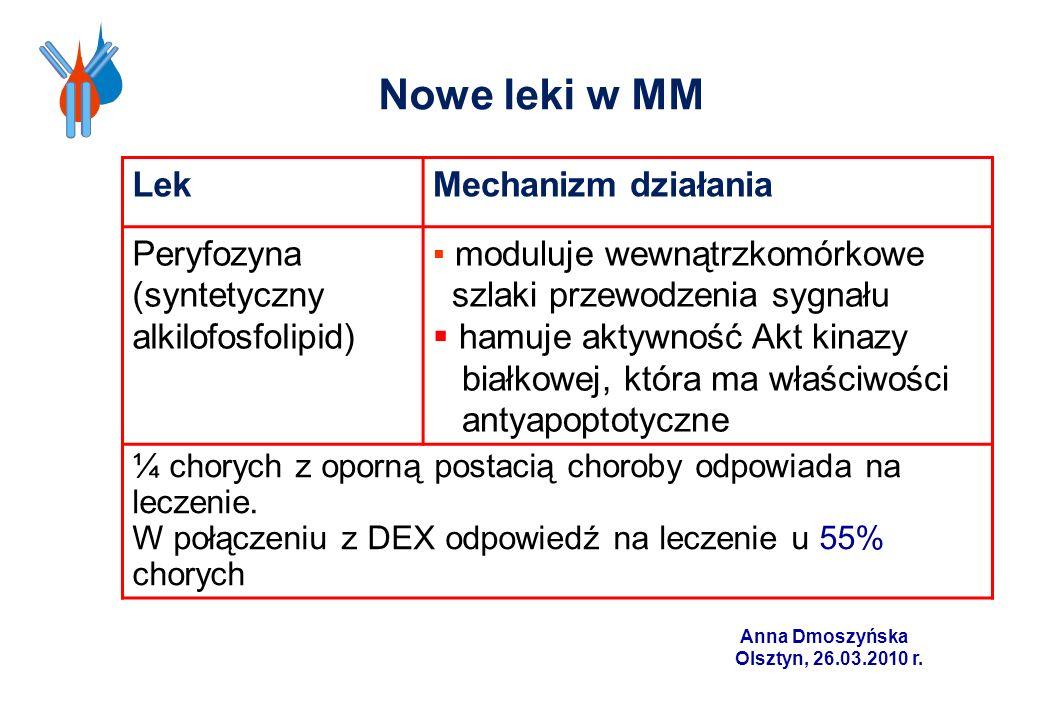 Nowe leki w MM Lek Mechanizm działania Peryfozyna
