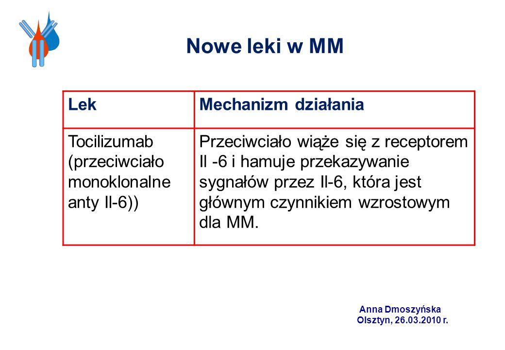 Nowe leki w MM Lek Mechanizm działania