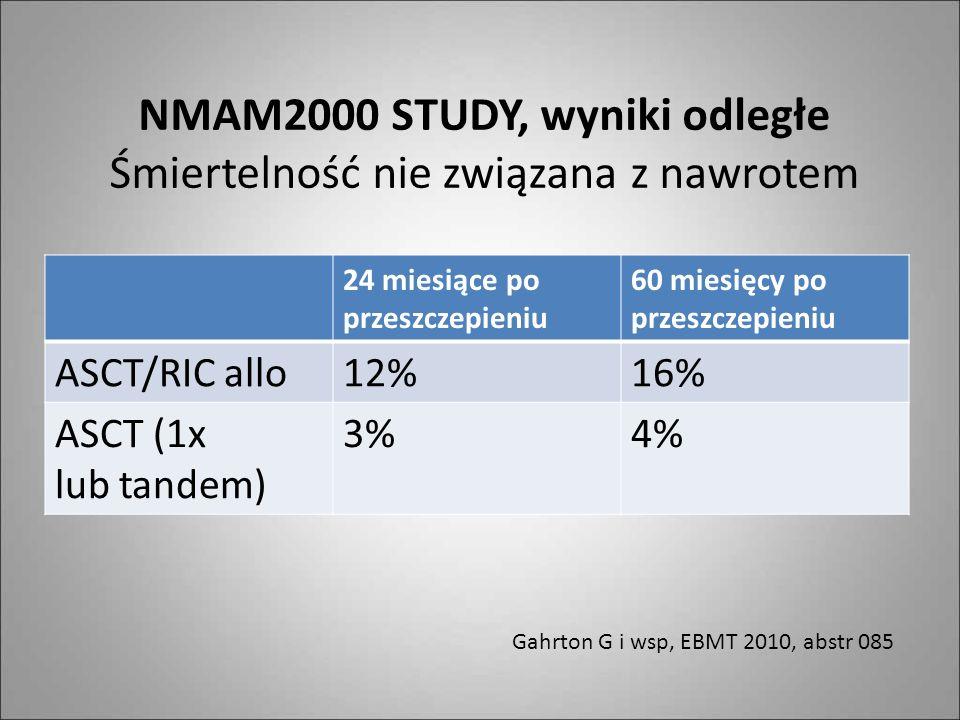 NMAM2000 STUDY, wyniki odległe Śmiertelność nie związana z nawrotem
