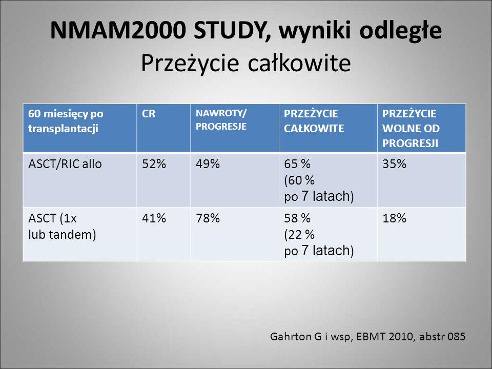 NMAM2000 STUDY, wyniki odległe Przeżycie całkowite