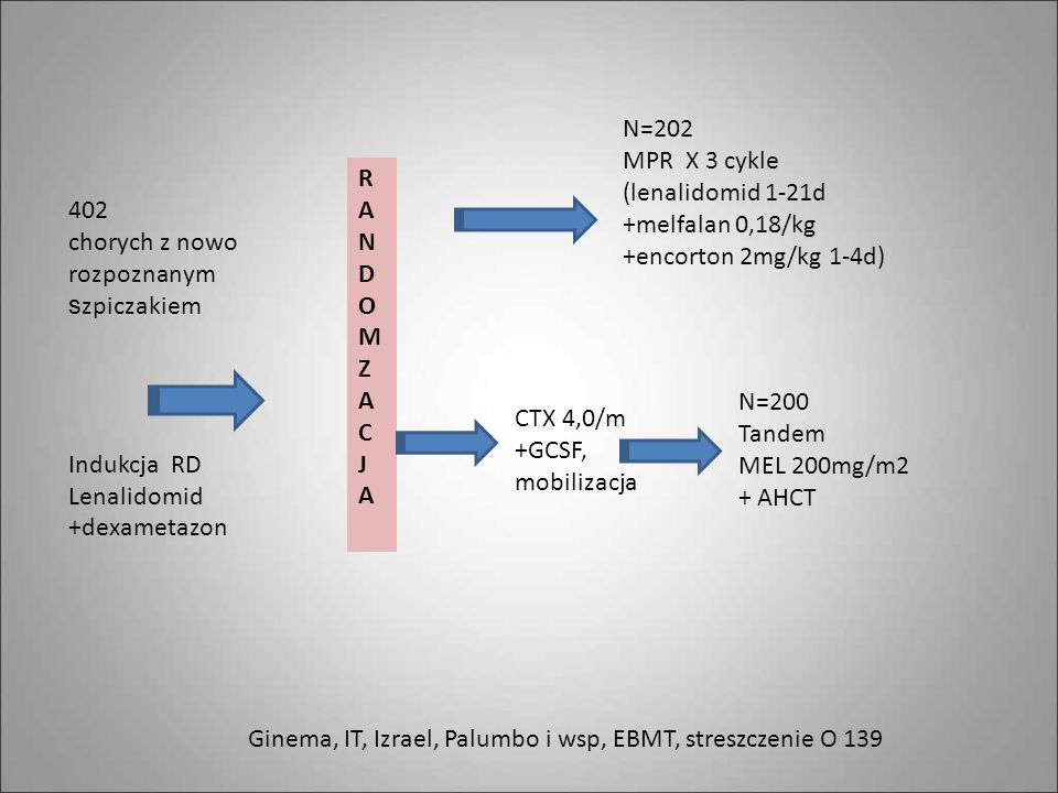 N=202 MPR X 3 cykle. (lenalidomid 1-21d. +melfalan 0,18/kg. +encorton 2mg/kg 1-4d) R. A. N. D.