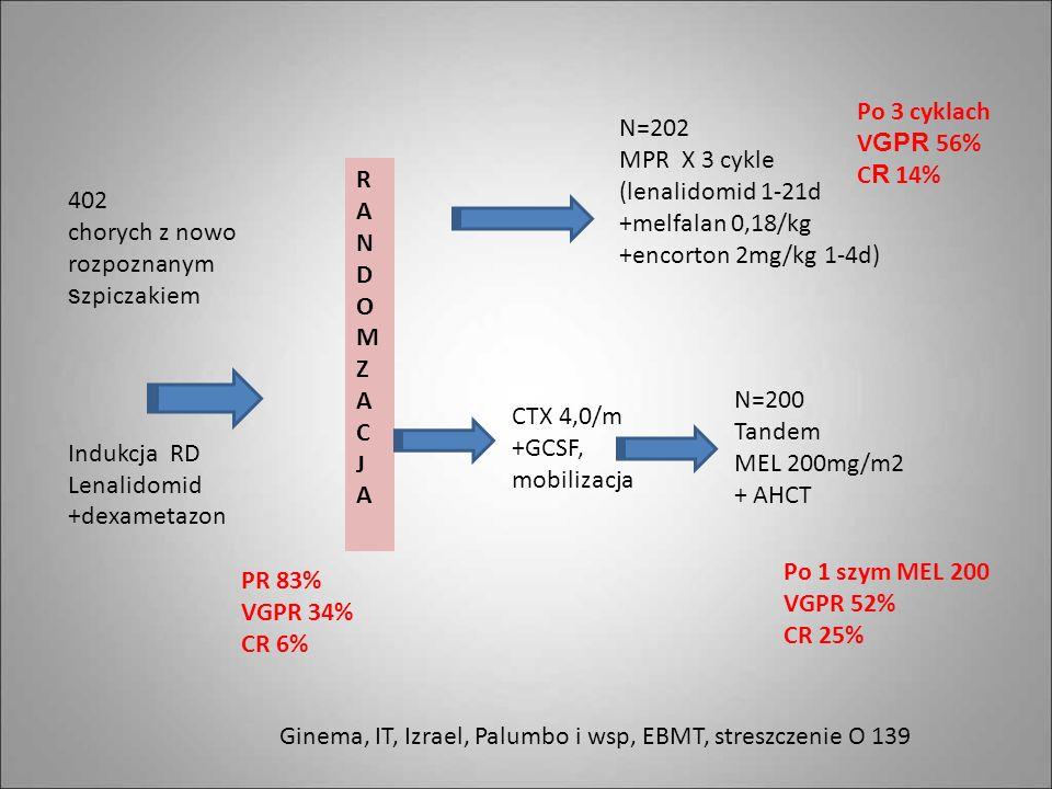 Po 3 cyklach VGPR 56% CR 14% N=202. MPR X 3 cykle. (lenalidomid 1-21d. +melfalan 0,18/kg. +encorton 2mg/kg 1-4d)
