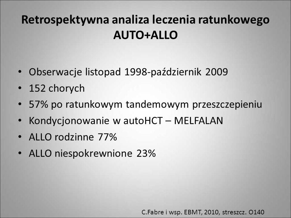 Retrospektywna analiza leczenia ratunkowego AUTO+ALLO