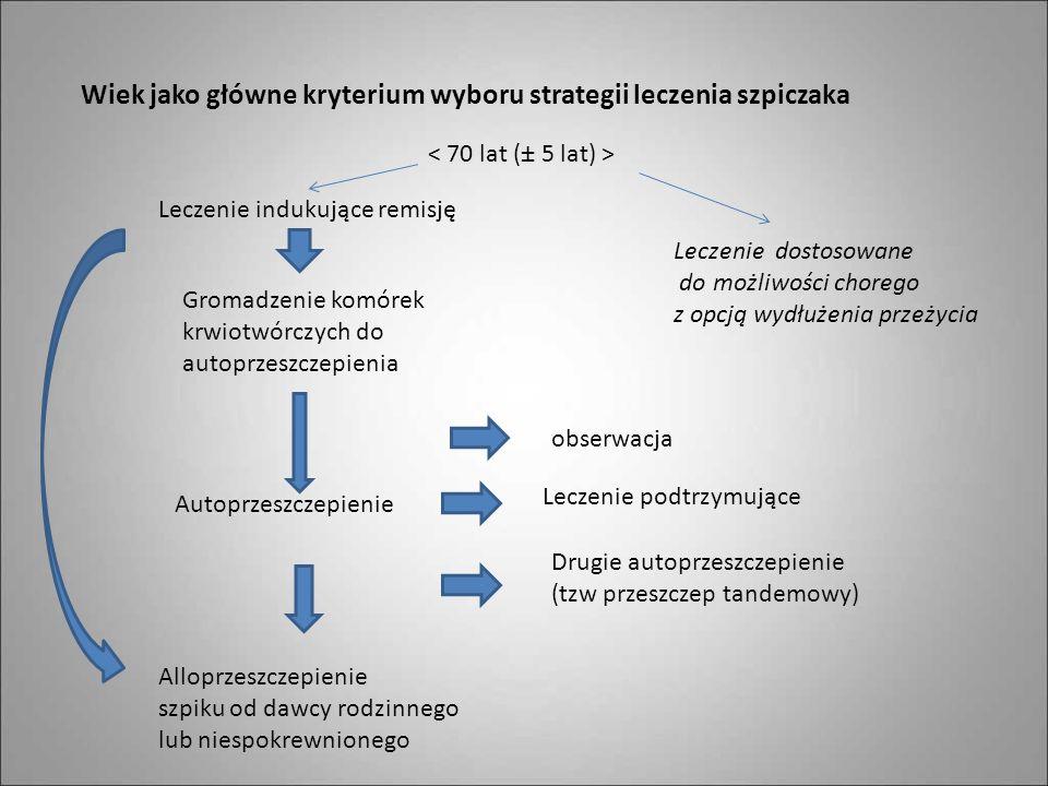 Wiek jako główne kryterium wyboru strategii leczenia szpiczaka