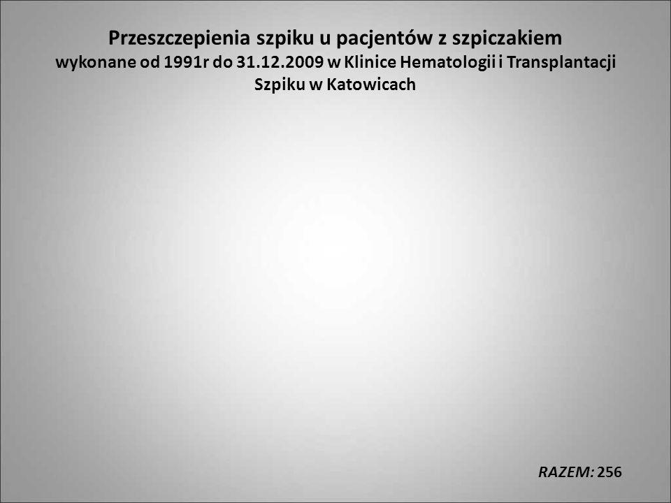 Przeszczepienia szpiku u pacjentów z szpiczakiem wykonane od 1991r do 31.12.2009 w Klinice Hematologii i Transplantacji Szpiku w Katowicach