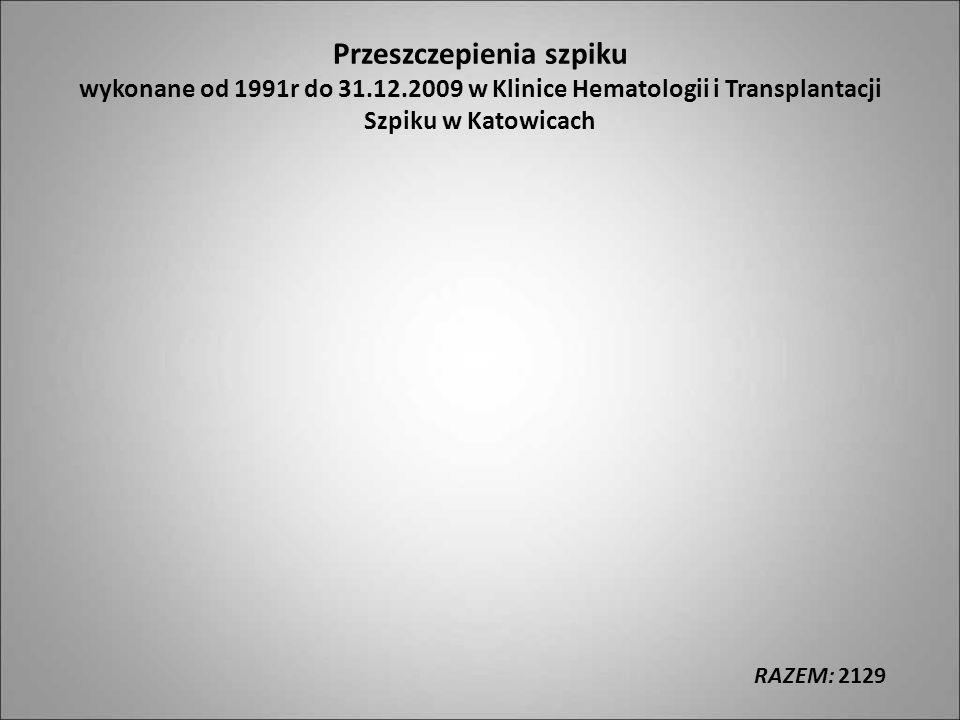 Przeszczepienia szpiku wykonane od 1991r do 31. 12