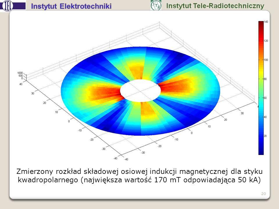 Zmierzony rozkład składowej osiowej indukcji magnetycznej dla styku kwadropolarnego (największa wartość 170 mT odpowiadająca 50 kA)
