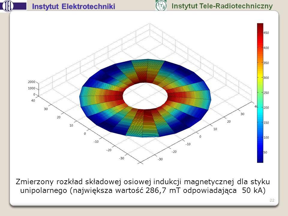 Zmierzony rozkład składowej osiowej indukcji magnetycznej dla styku unipolarnego (największa wartość 286,7 mT odpowiadająca 50 kA)