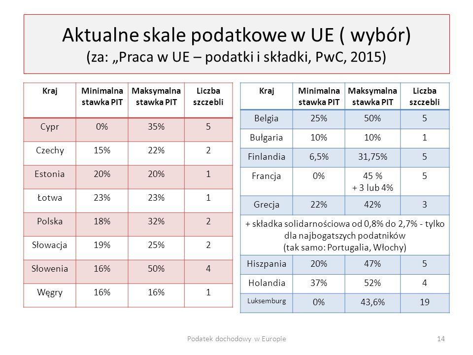 """Aktualne skale podatkowe w UE ( wybór) (za: """"Praca w UE – podatki i składki, PwC, 2015)"""