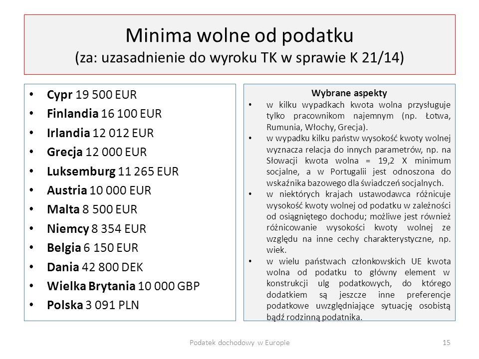 Podatek dochodowy w Europie
