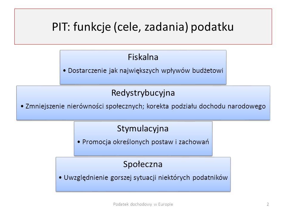 PIT: funkcje (cele, zadania) podatku