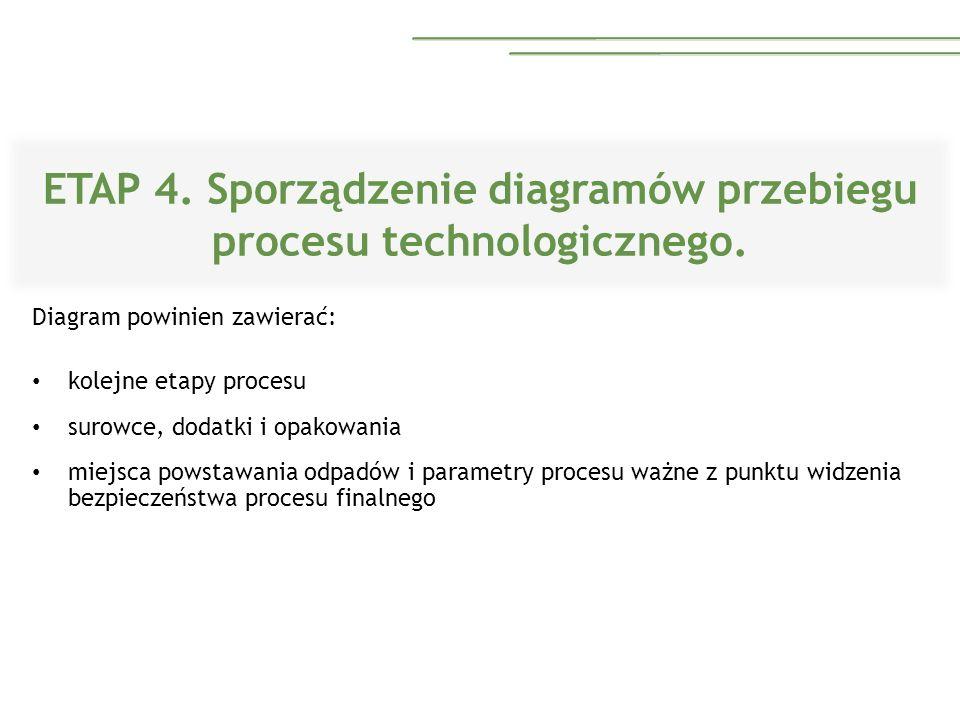 ETAP 4. Sporządzenie diagramów przebiegu procesu technologicznego.