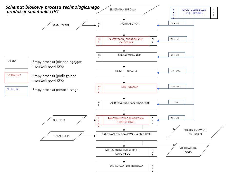 Schemat blokowy procesu technologicznego produkcji śmietanki UHT