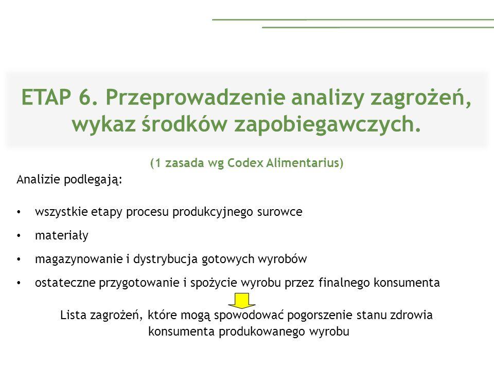 ETAP 6. Przeprowadzenie analizy zagrożeń, wykaz środków zapobiegawczych.