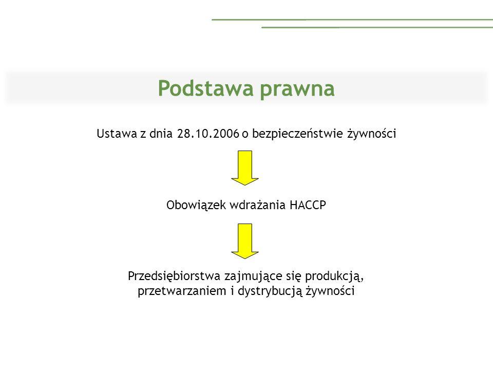 Podstawa prawna Ustawa z dnia 28.10.2006 o bezpieczeństwie żywności