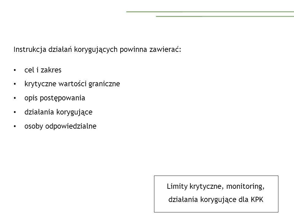 Instrukcja działań korygujących powinna zawierać: cel i zakres