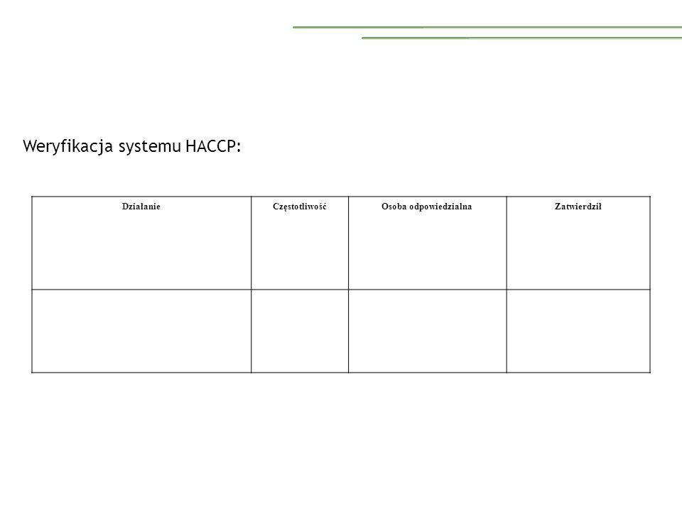 Weryfikacja systemu HACCP: