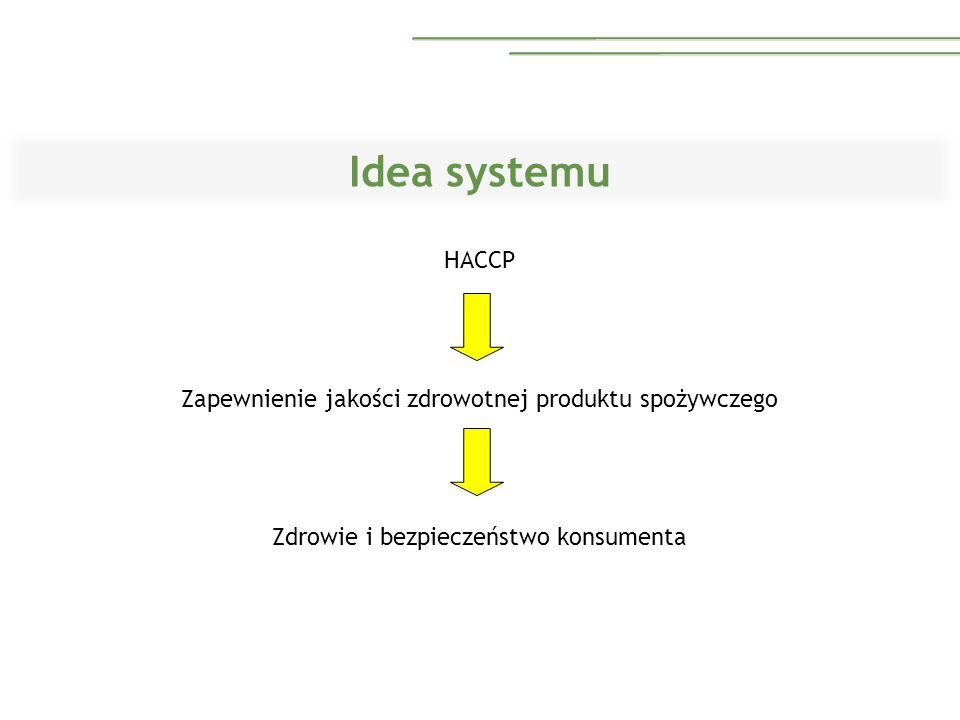 Idea systemu HACCP Zapewnienie jakości zdrowotnej produktu spożywczego