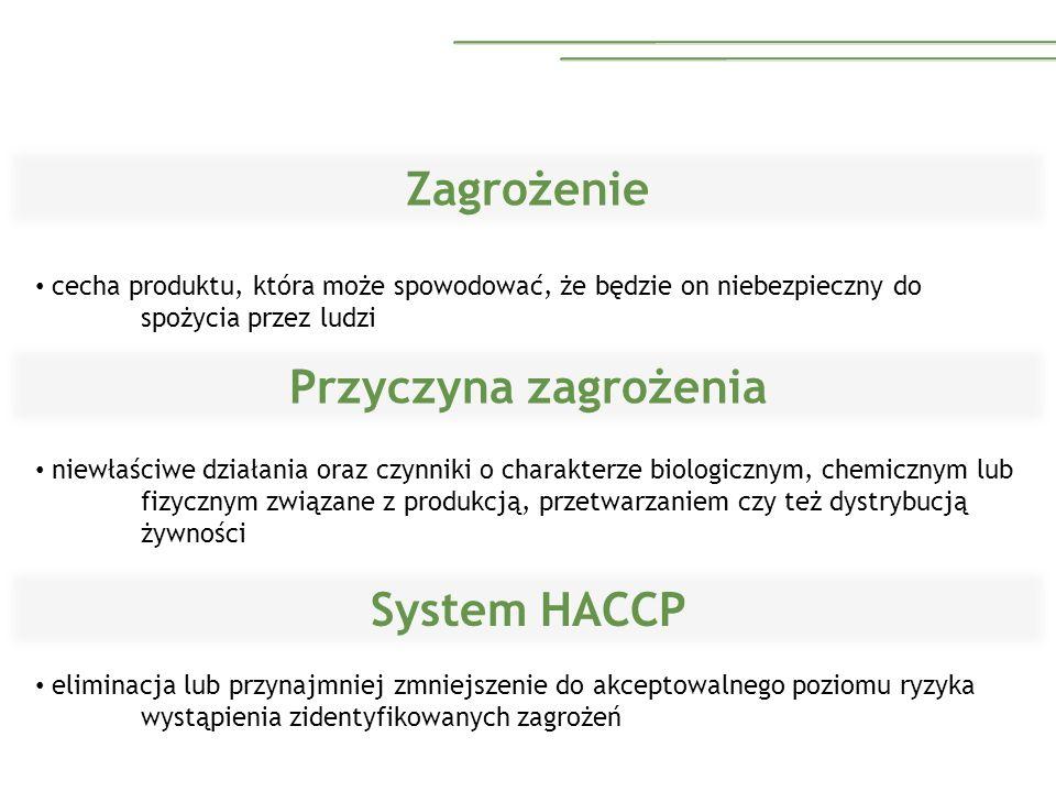 Zagrożenie Przyczyna zagrożenia System HACCP