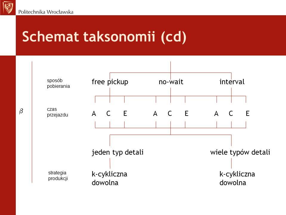 Schemat taksonomii (cd)