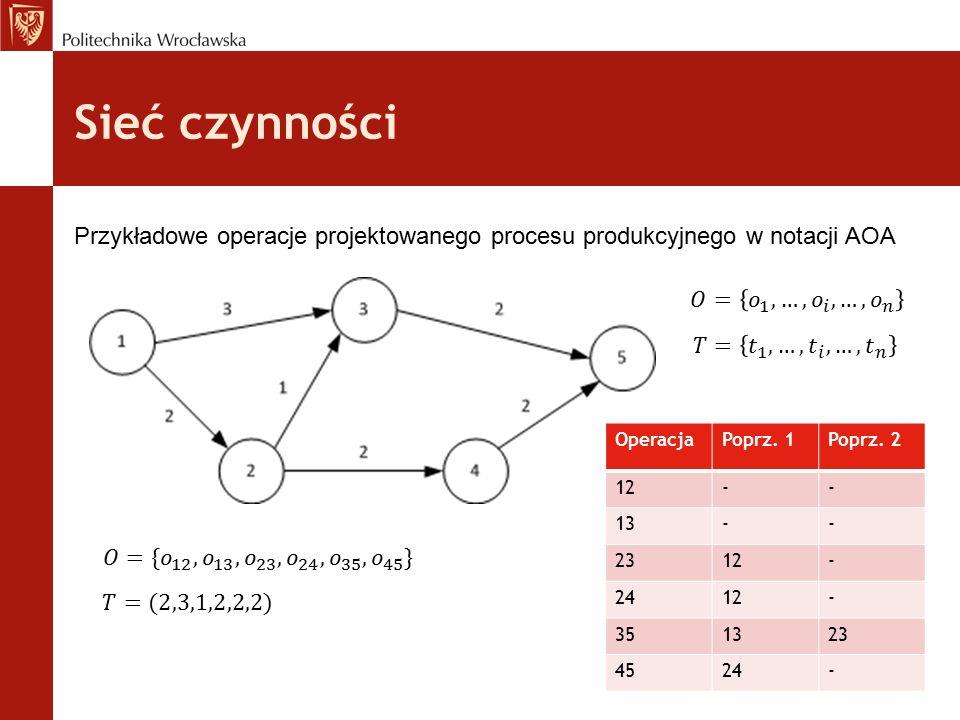 Sieć czynności Przykładowe operacje projektowanego procesu produkcyjnego w notacji AOA. 𝑂= 𝑜 1 ,…, 𝑜 𝑖 ,…, 𝑜 𝑛.