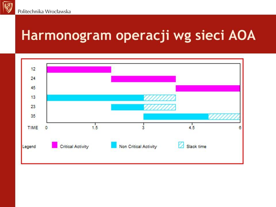 Harmonogram operacji wg sieci AOA