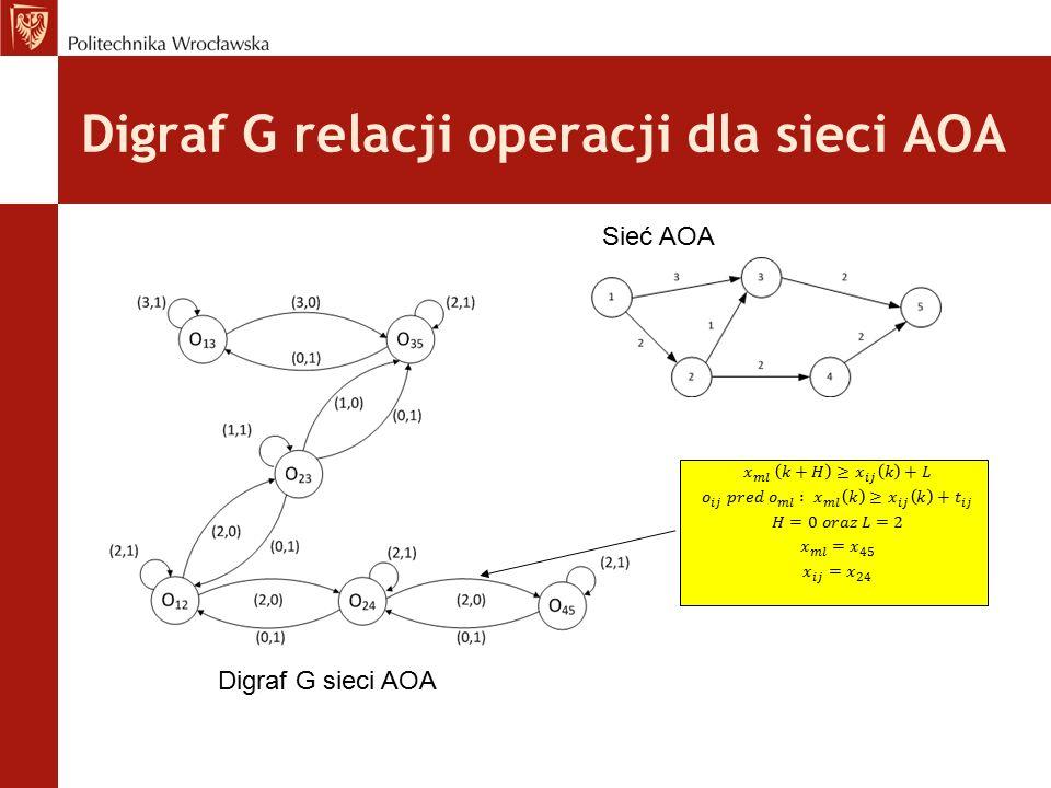 Digraf G relacji operacji dla sieci AOA
