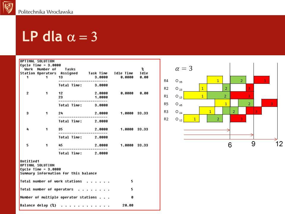 LP dla a = 3 𝛼=3. R4 O 35. 1. 2. 3. R2 O 23. R1 O 13. 2 R5 O 45.