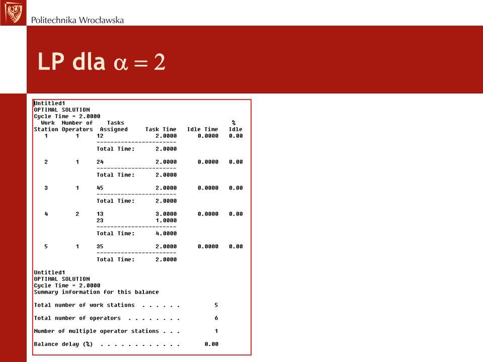 LP dla a = 2