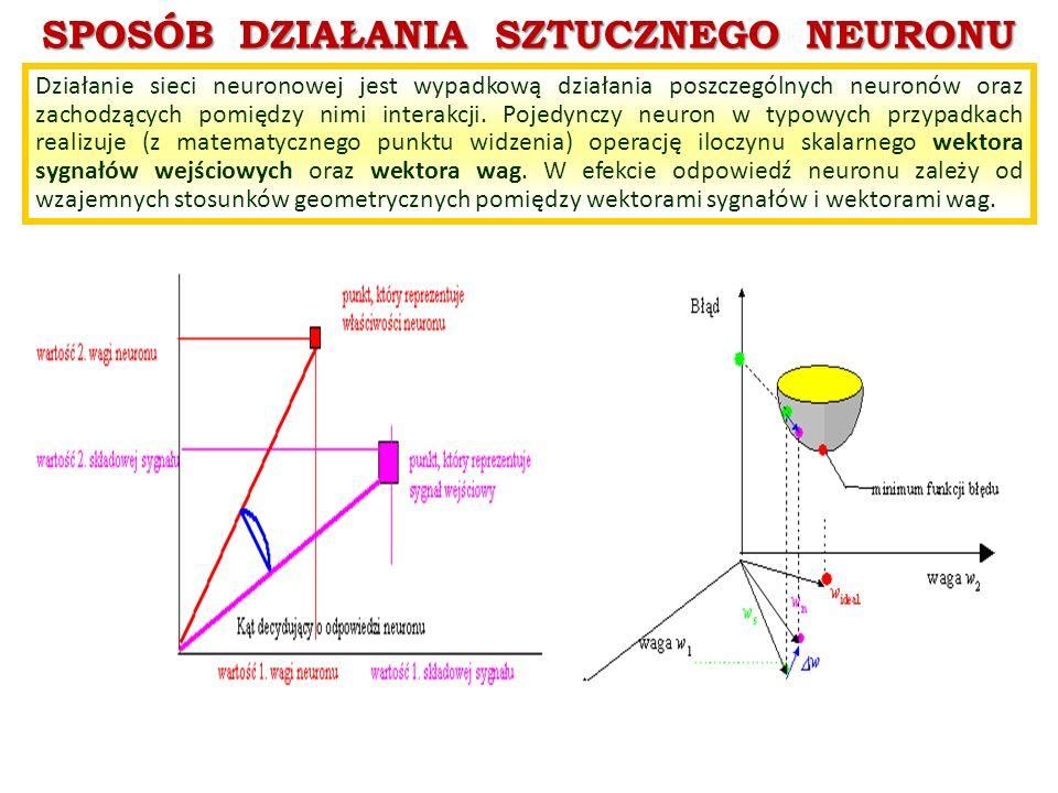 SPOSÓB DZIAŁANIA SZTUCZNEGO NEURONU