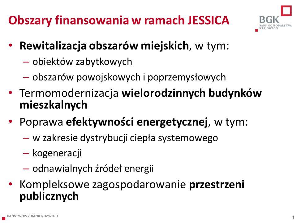 Obszary finansowania w ramach JESSICA
