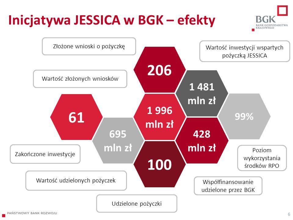 Inicjatywa JESSICA w BGK – efekty