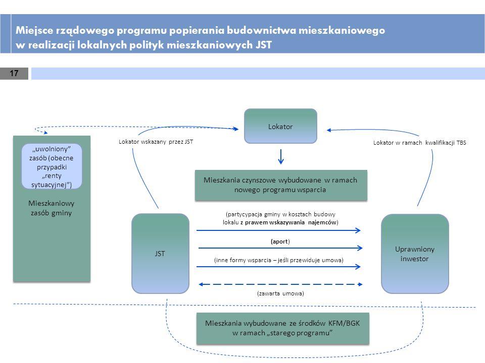 Miejsce rządowego programu popierania budownictwa mieszkaniowego w realizacji lokalnych polityk mieszkaniowych JST