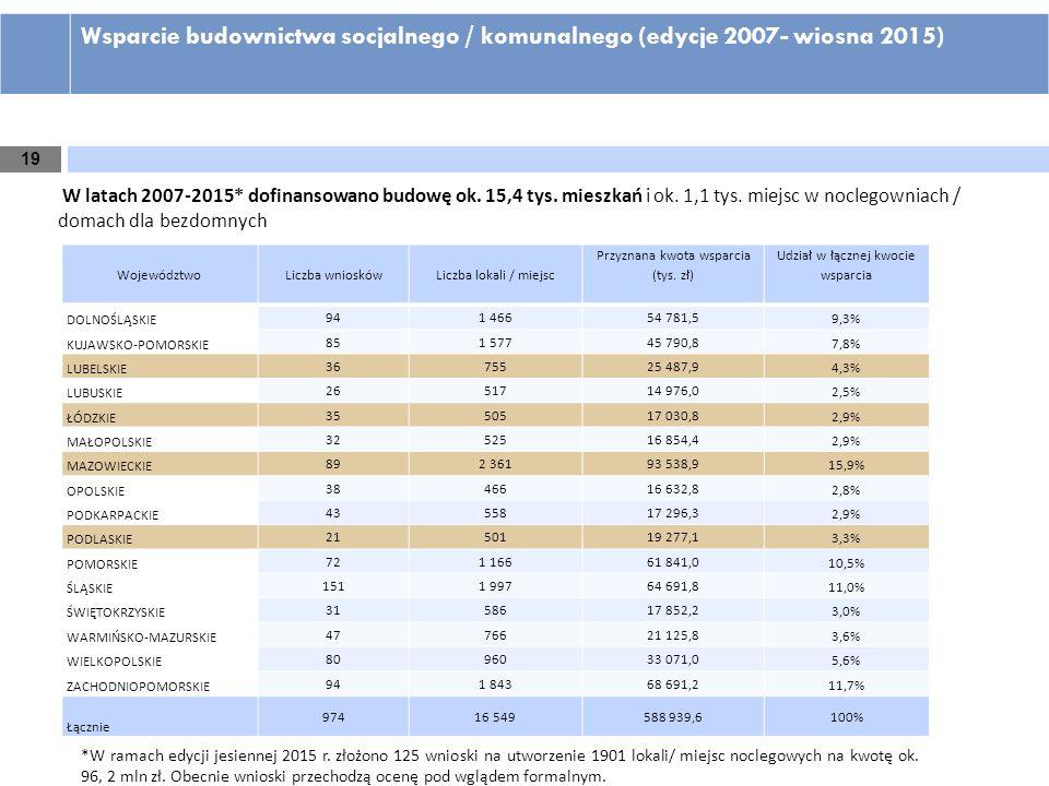 Wsparcie budownictwa socjalnego / komunalnego (edycje 2007- wiosna 2015)