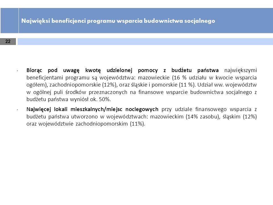 Najwięksi beneficjenci programu wsparcia budownictwa socjalnego