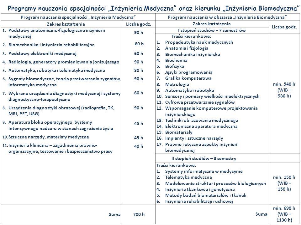 """Programy nauczania specjalności """"Inżynieria Medyczna oraz kierunku """"Inżynieria Biomedyczna"""