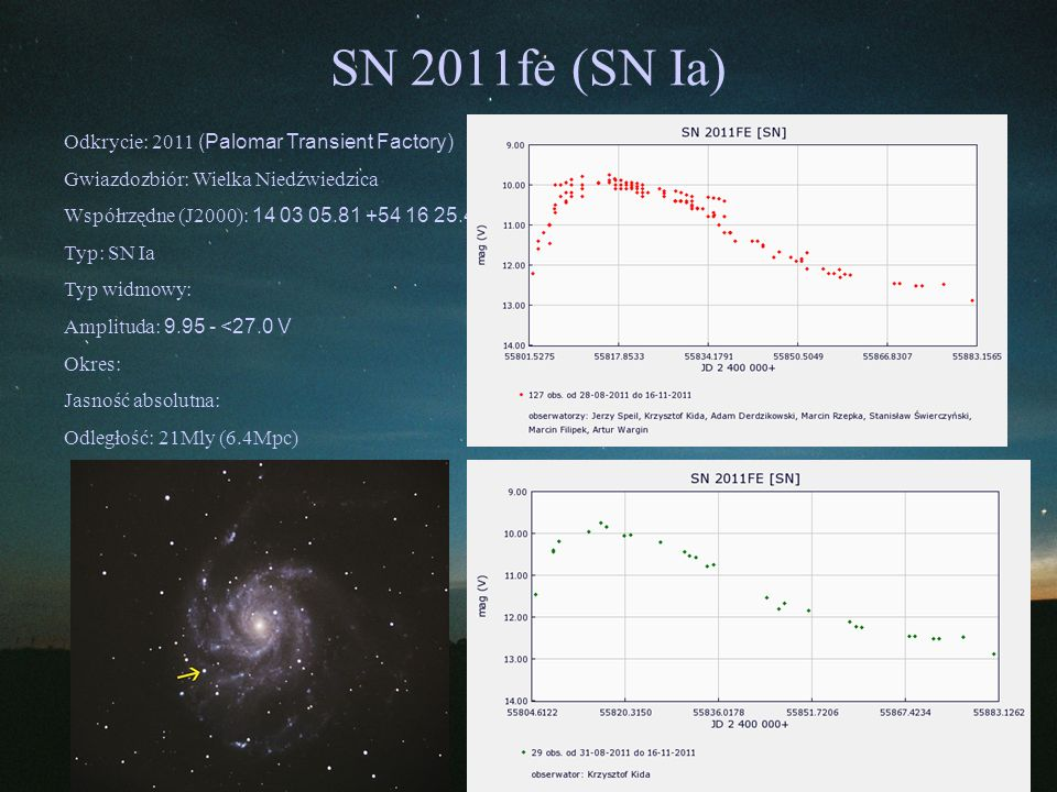SN 2011fe (SN Ia) Odkrycie: 2011 (Palomar Transient Factory)