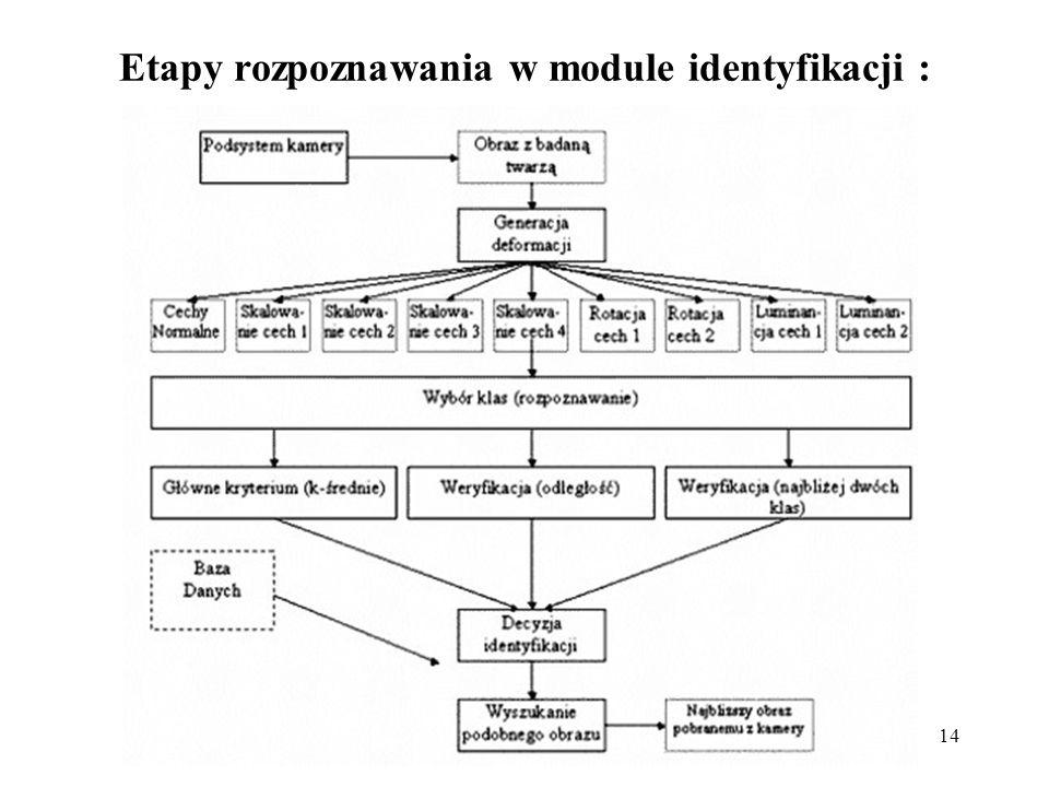 Etapy rozpoznawania w module identyfikacji :