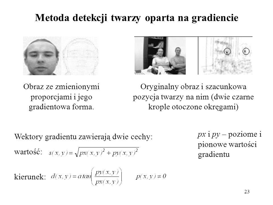 Metoda detekcji twarzy oparta na gradiencie
