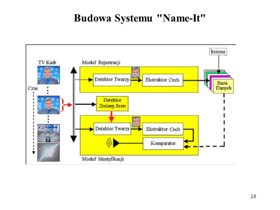 Budowa Systemu Name-It