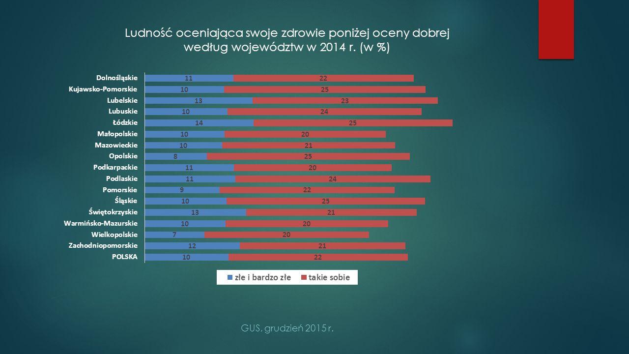 Ludność oceniająca swoje zdrowie poniżej oceny dobrej