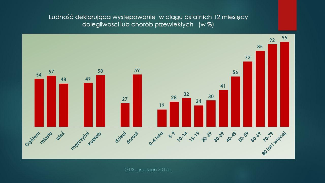 Ludność deklarująca występowanie w ciągu ostatnich 12 miesięcy dolegliwości lub chorób przewlekłych (w %)